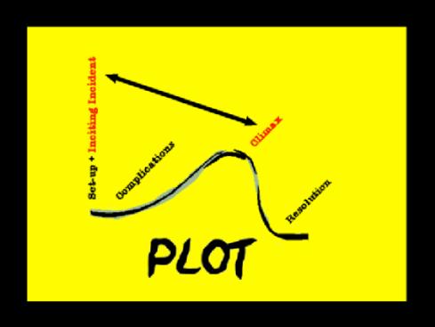 plot3